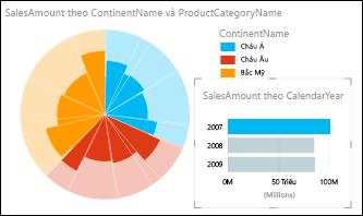 Biểu đồ doanh số bán hàng hình tròn của Power View theo châu lục với dữ liệu năm 2007 được chọn